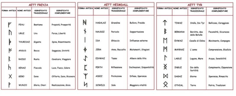 Le Rune, le origine ed il loro significato esoteri Diapositiva1__RUNE_2_150_1.png (Art. corrente, Pag. 1, Foto ingrandimento)