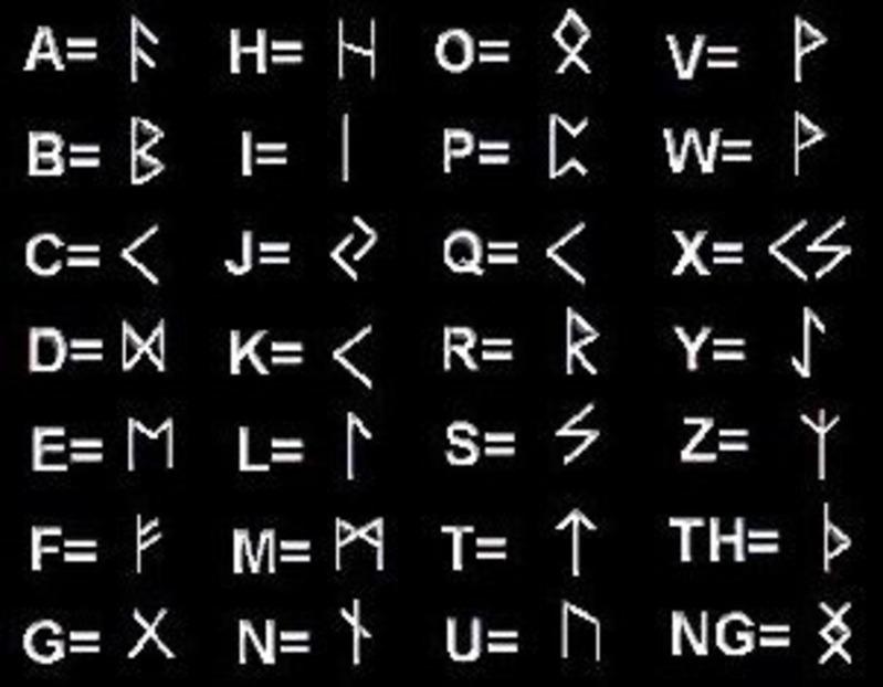 Le Rune, le origine ed il loro significato esoteri alfabeto_runico1_150_1.jpg (Art. corrente, Pag. 1, Foto ingrandimento)